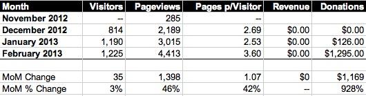 February 2013 Stats