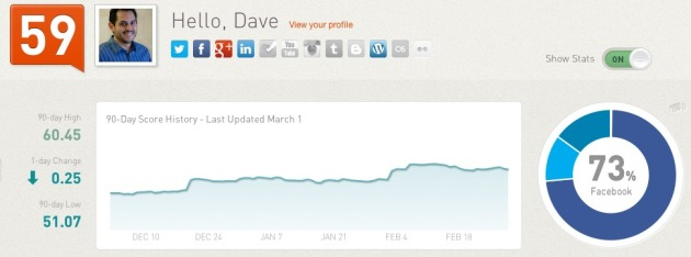 February 2013 Klout